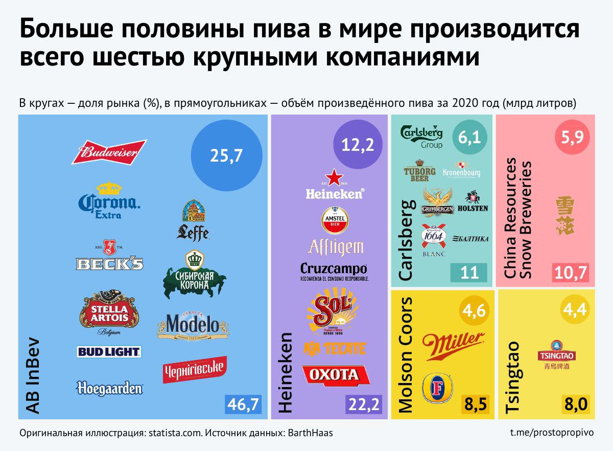 половина рынка пива